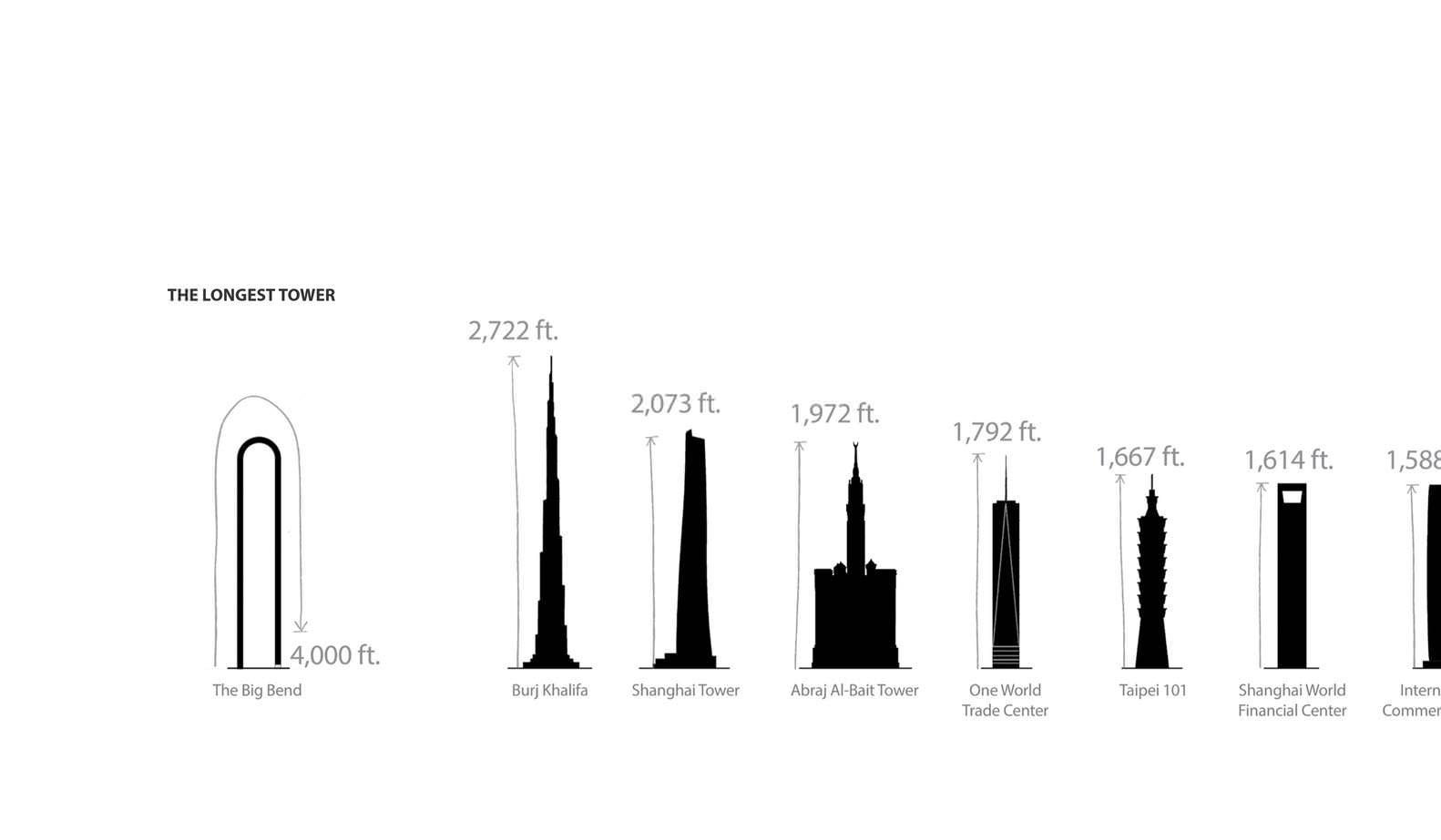 The Big Bend и самые высокие здания мира